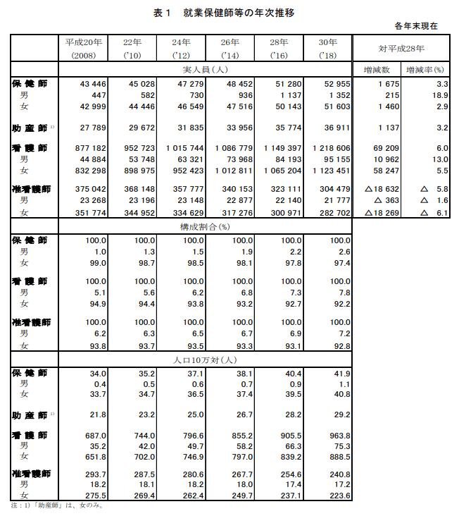 厚労省のデータ